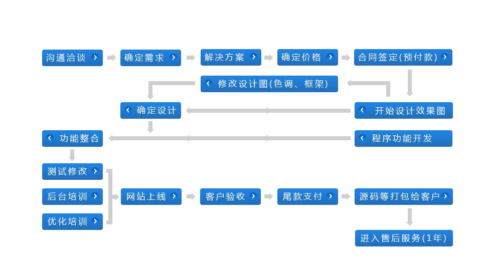 详细网站建设流程表