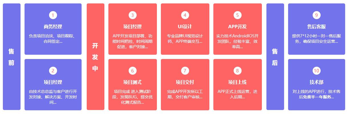 APP开发流程图