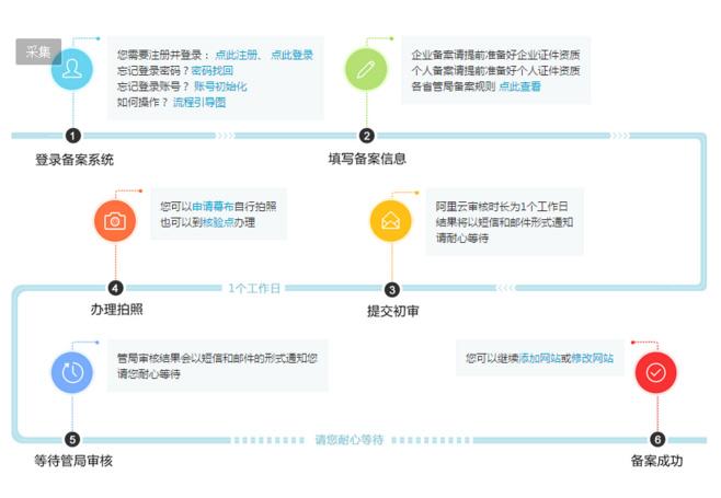 网站备案流程图